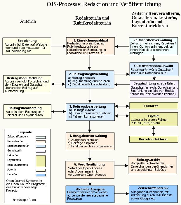 Redaktions- und Veröffentlichungsprozess mit OJS